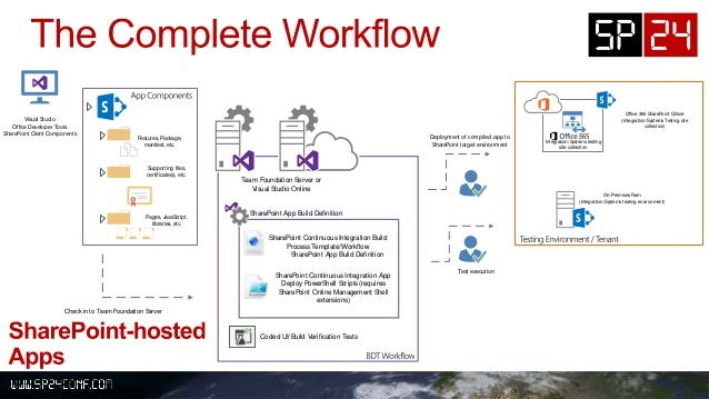 Automated Build-Deploy-Test Workflows for SharePoint 2013