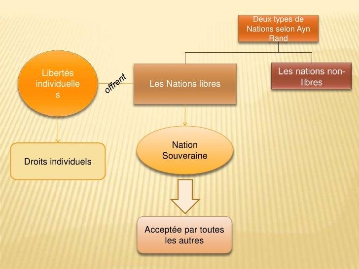 Deux types de Nations selon Ayn Rand<br />Libertés individuelles<br />Les Nations libres<br />Les nations non-libres<br />...