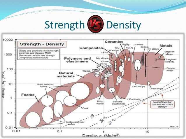 Materials used in ship building 15 strength density sciox Images