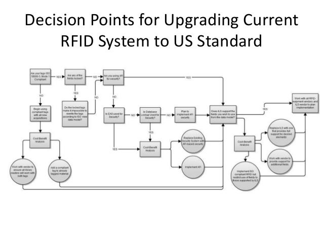 rfid based library borrowing and organizer Rfid based library management system (lms) would allow  and access points  for maps, prints, or other documents on various storage media such as   materials the de accessioning of materials, patron borrowing of materials, and.