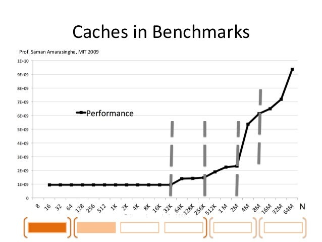 Caches  in  Benchmarks  Prof.  Saman  Amarasinghe,  MIT  2009