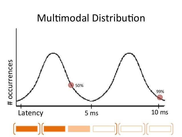Wrong  About  Stats  • Too  few  samples  • Gaussian  (not)  • MulCmodal  distribuCon  • Outliers