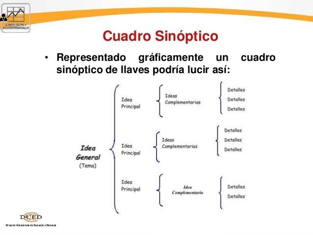 Cuadro Sinóptico • Representado gráficamente un cuadro sinóptico de llaves podría lucir así: