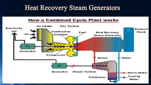 Ntpc Dadri Gas Plant
