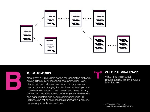 AGENCY OF RELEVANCE B © SPARKS & HONEY 2015