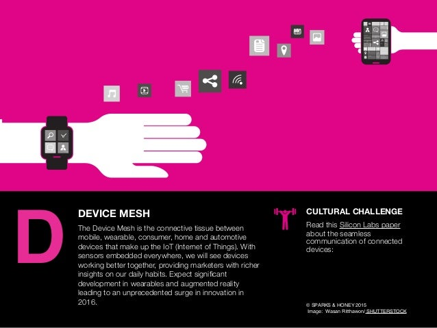 AGENCY OF RELEVANCE DEVICE MESH The Device Mesh is the connective tissue between mobile, wearable, consumer, home and auto...