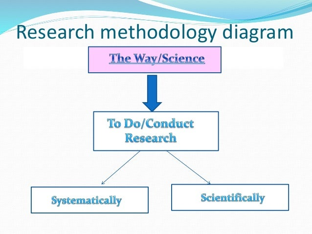 Research Methods and Research Methodology