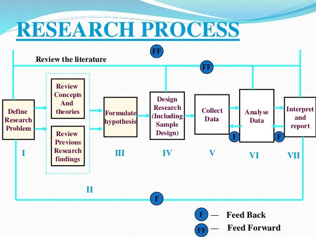 methodology for research