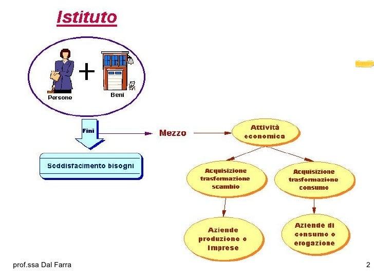 Azienda Slide 2
