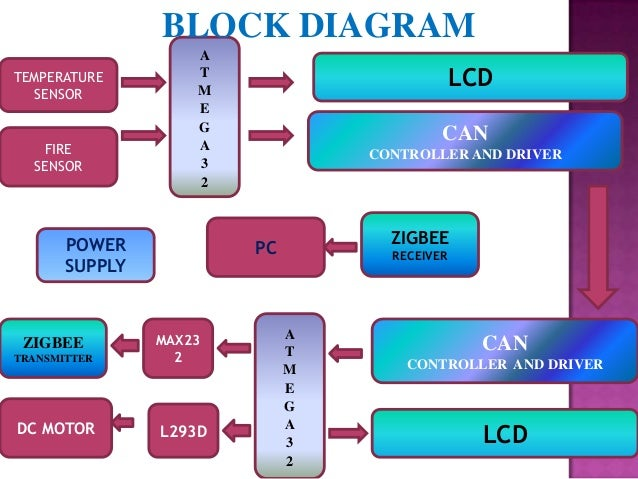 a zigbee wireless sensor network and multiple way bus communication m…, wiring diagram