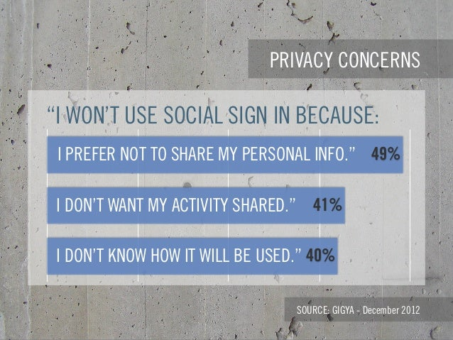 """PRIVACY CONCERNS SOURCE: GIGYA - December 2012 """"I WON'T USE SOCIAL SIGN IN BECAUSE: 40% 41% 49%I PREFER NOT TO SHARE MY PE..."""