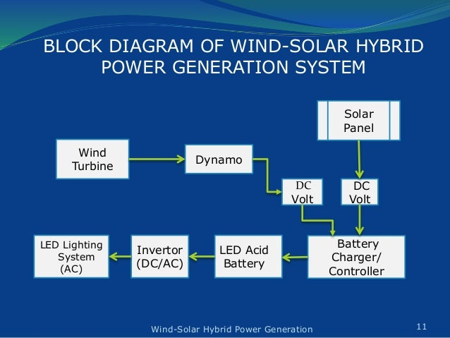Design & Construction of Wind-Solar Hybrid Power Generation System on