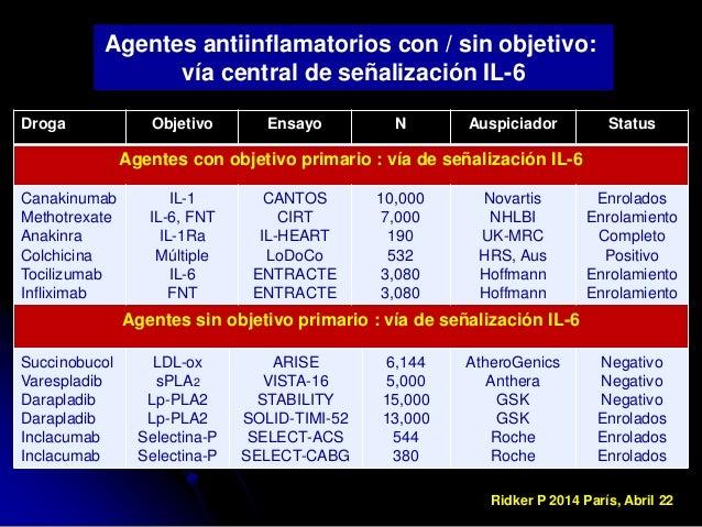 riesgo cardiovascular en latinos