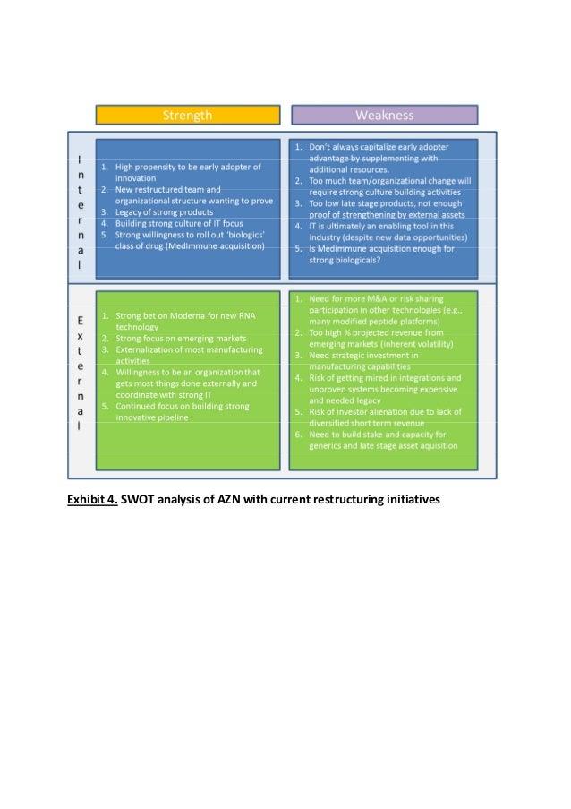 Astrazeneca (AZN) SWOT Analysis
