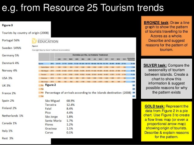 e.g. from Resource 25 Tourism trends BRONZE task: Draw a line graph to show the pattern of tourists travelling to the Azor...
