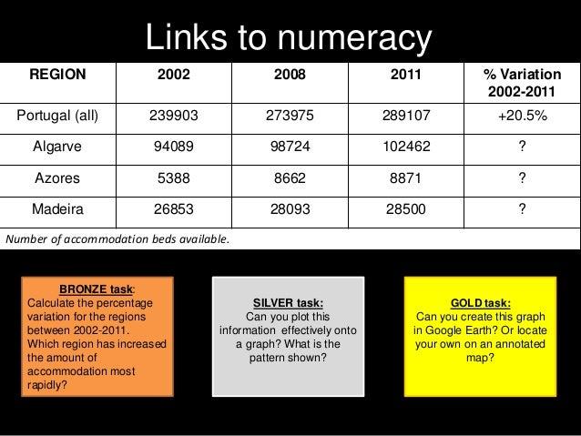 Links to numeracy REGION 2002 2008 2011 % Variation 2002-2011 Portugal (all) 239903 273975 289107 +20.5% Algarve 94089 987...