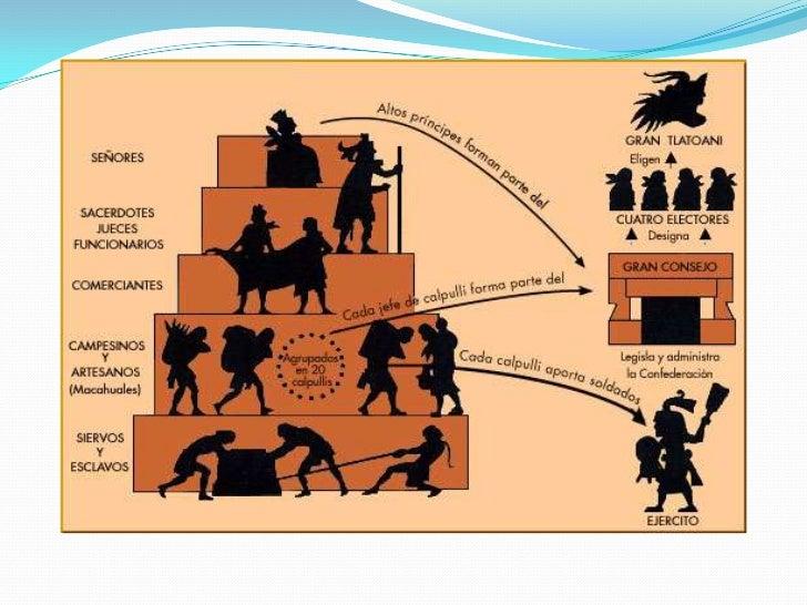 • Huey tlatoani (gran orador), gobernante  máximo• Tlatocan, consejo supremo• Pipiltin (nobles), familia del tlatoani; par...