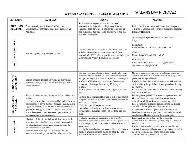 AZTECAS, MAYAS E INCAS: CUADRO COMPARATIVO CRITERIOS AZTECAS INCAS MAYAS UBICACI�N ESPACIAL Zona central y sur del actual ...