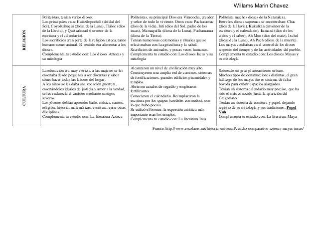 Aztecas mayas e incas cuadro comparativo by willams marin chavez Slide 2