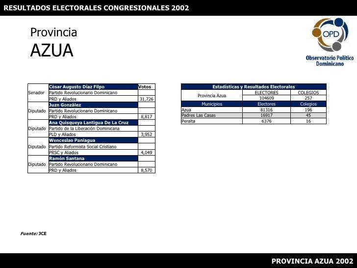 RESULTADOS ELECTORALES CONGRESIONALES 2002<br />ProvinciaAZUA<br />Fuente: JCE<br />PROVINCIA AZUA 2002<br />