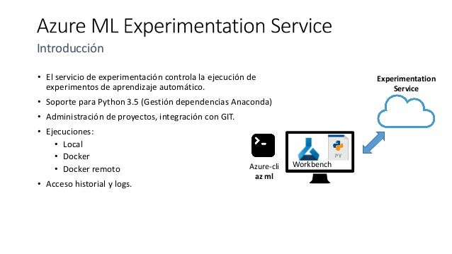 Deep Learning, Python, C# y Azure