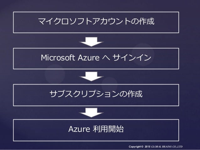 Copyright © 2015 GLOBAL BRAINS CO.,LTD マイクロソフトアカウントの作成 Microsoft Azure へ サインイン サブスクリプションの作成 Azure 利用開始