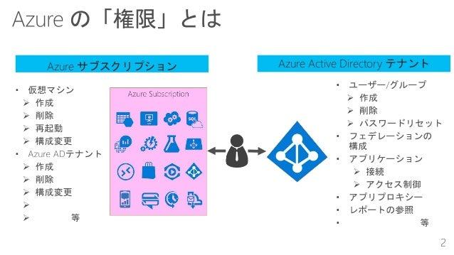 Azure サブスクリプション Azure Active Directory テナント