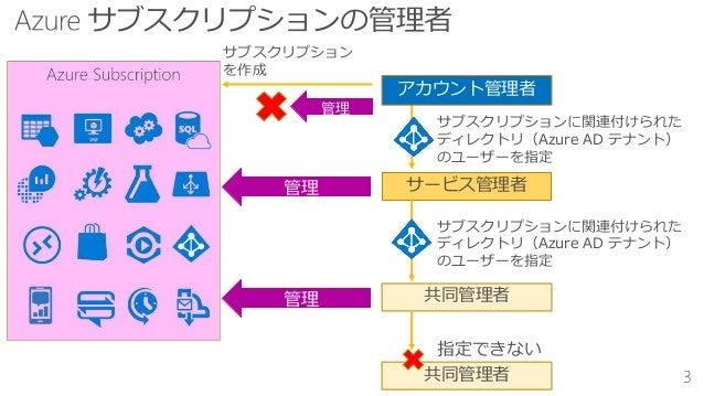 サブスクリプション を作成 サービス管理者 サブスクリプションに関連付けられた ディレクトリ(Azure AD テナント) のユーザーを指定 管理 管理 管理 共同管理者 共同管理者 指定できない アカウント管理者 サブスクリプションに関連付け...