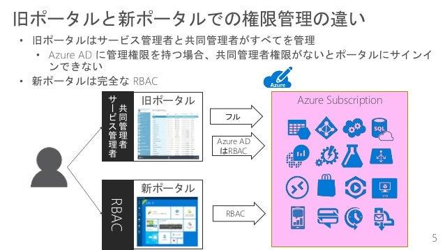 新ポータル 旧ポータル RBAC共 同 管 理 者 サ ー ビ ス 管 理 者 Azure Subscription Azure AD はRBAC フル RBAC