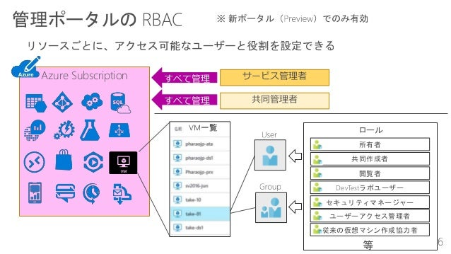 Azure Subscription サービス管理者すべて管理 すべて管理 共同管理者 所有者 共同作成者 閲覧者 DevTestラボユーザー セキュリティマネージャー ユーザーアクセス管理者 従来の仮想マシン作成協力者 ロール