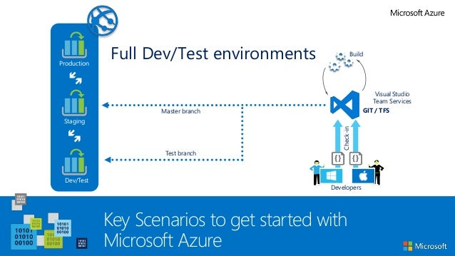 Capture The Cloud With Azure