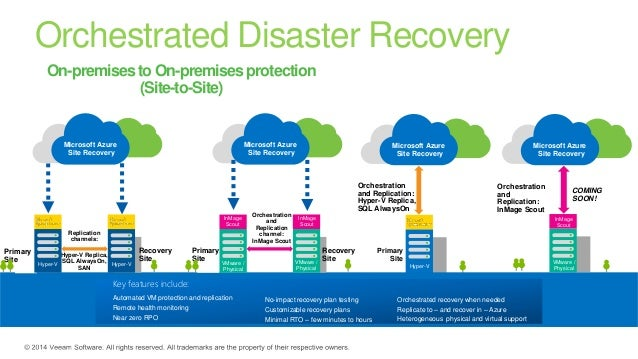 jsb market research recovery as a service raas Azure backup disaster recovery business continuity  jsb market research :  recovery-as-a-service: (raas) market forecasts and ana.