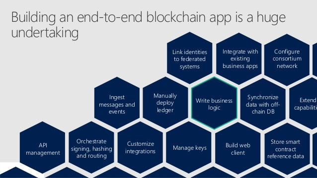 Azure is the best cloud for blockchain Ahead of the competition An open, app-focused approach validated by Gartner, Forres...