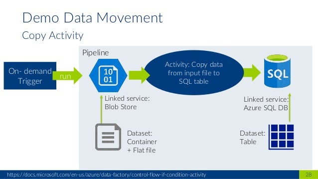 Azure Data Factory v2