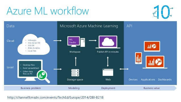 Azure Machine Learning 101