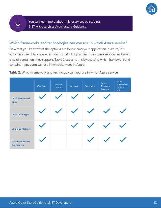Azure Quick Start Guide for .NET Developers 13 Which frameworks and technologies can you use in which Azure service? Now t...