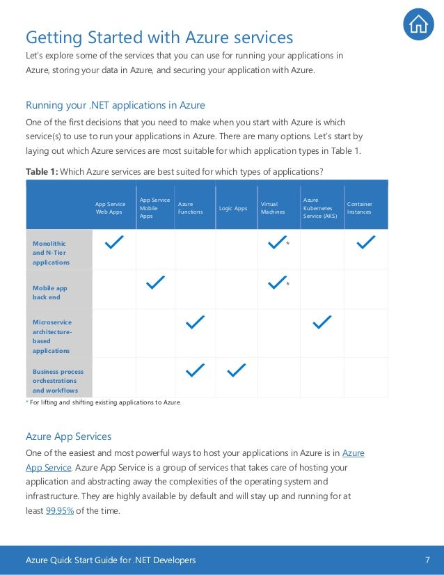 Azure Quick Start Guide for .NET Developers 7 Getting Started with Azure services Let's explore some of the services that ...