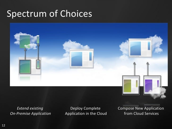 Spectrum of Choices Extend existing  On-Premise Application Deploy Complete  Application in the Cloud Compose New Applicat...
