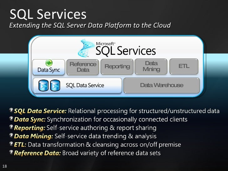SQL Services Extending the SQL Server Data Platform to the Cloud Data Mining ETL Reference Data Reporting Data Warehouse