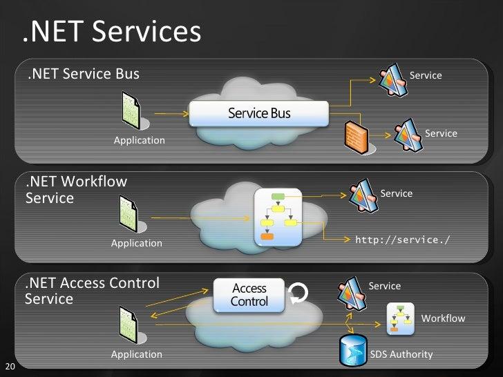 .NET Services Application http://service./ Service .NET Workflow Service Application Service Service .NET Service Bus .NET...