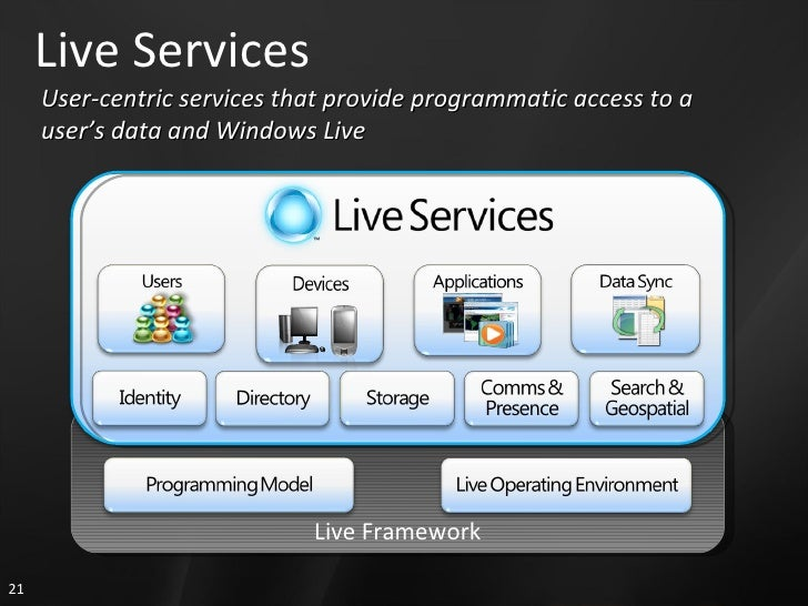 Live Services User-centric services that provide programmatic access to a user's data and Windows Live Live Framework