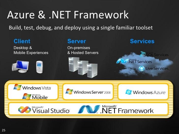 Azure & .NET Framework Build, test, debug, and deploy using a single familiar toolset On-premises  & Hosted Servers Deskto...