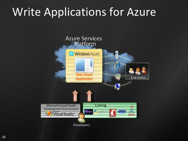 Write Applications for Azure
