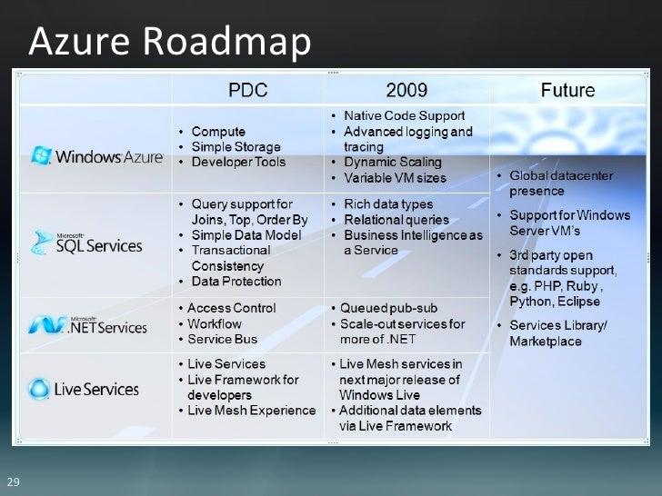 Azure Roadmap