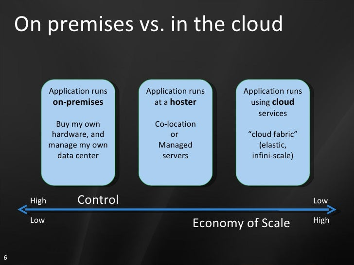 On premises vs. in the cloud Application runs  on-premises Buy my own hardware, and manage my own data center Application ...