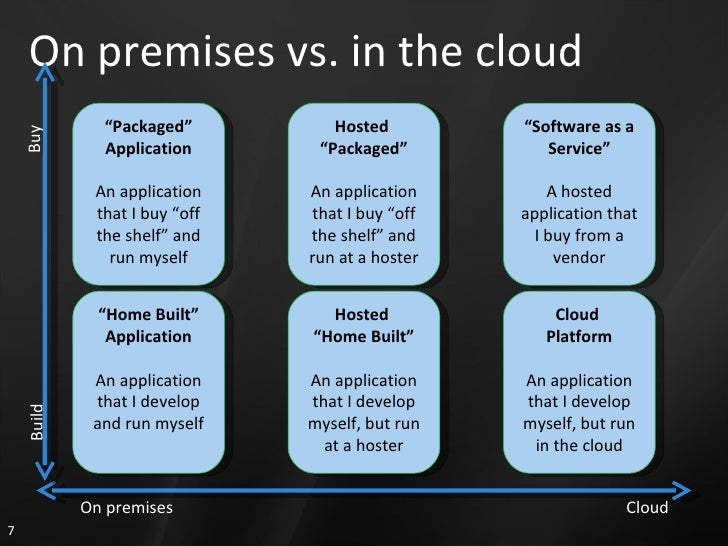 """On premises vs. in the cloud """" Packaged"""" Application An application that I buy """"off the shelf"""" and run myself """" Home Built..."""