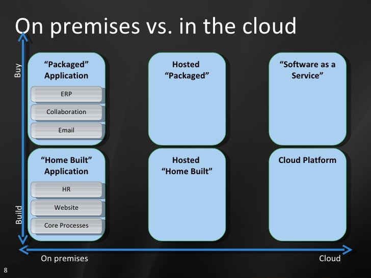 """On premises vs. in the cloud """" Packaged"""" Application """" Home Built"""" Application Hosted  """" Home Built"""" Hosted  """" Packaged"""" """"..."""