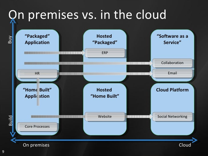 """On premises vs. in the cloud Hosted  """" Home Built"""" Hosted  """" Packaged"""" ERP """" Packaged"""" Application """" Home Built"""" Applicati..."""