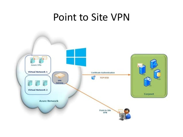 Point to site connectivity in azure