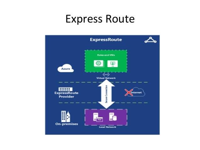 Azure vnet connectivity solutions